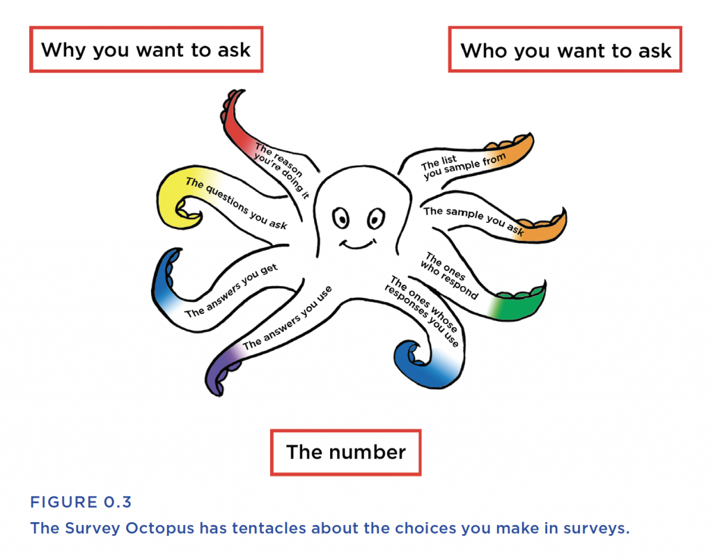 The Survey Octopus has tentacles about the choices you make in surveys. Why you want to ask, Who you want to ask, the number. 8 tentacles: Left side: The reason you're doing it, The questions you ask, the answers you get, the answers you use; Right side: The list you sample from, the sample you ask, the ones who respond, the ones whose responses you use.